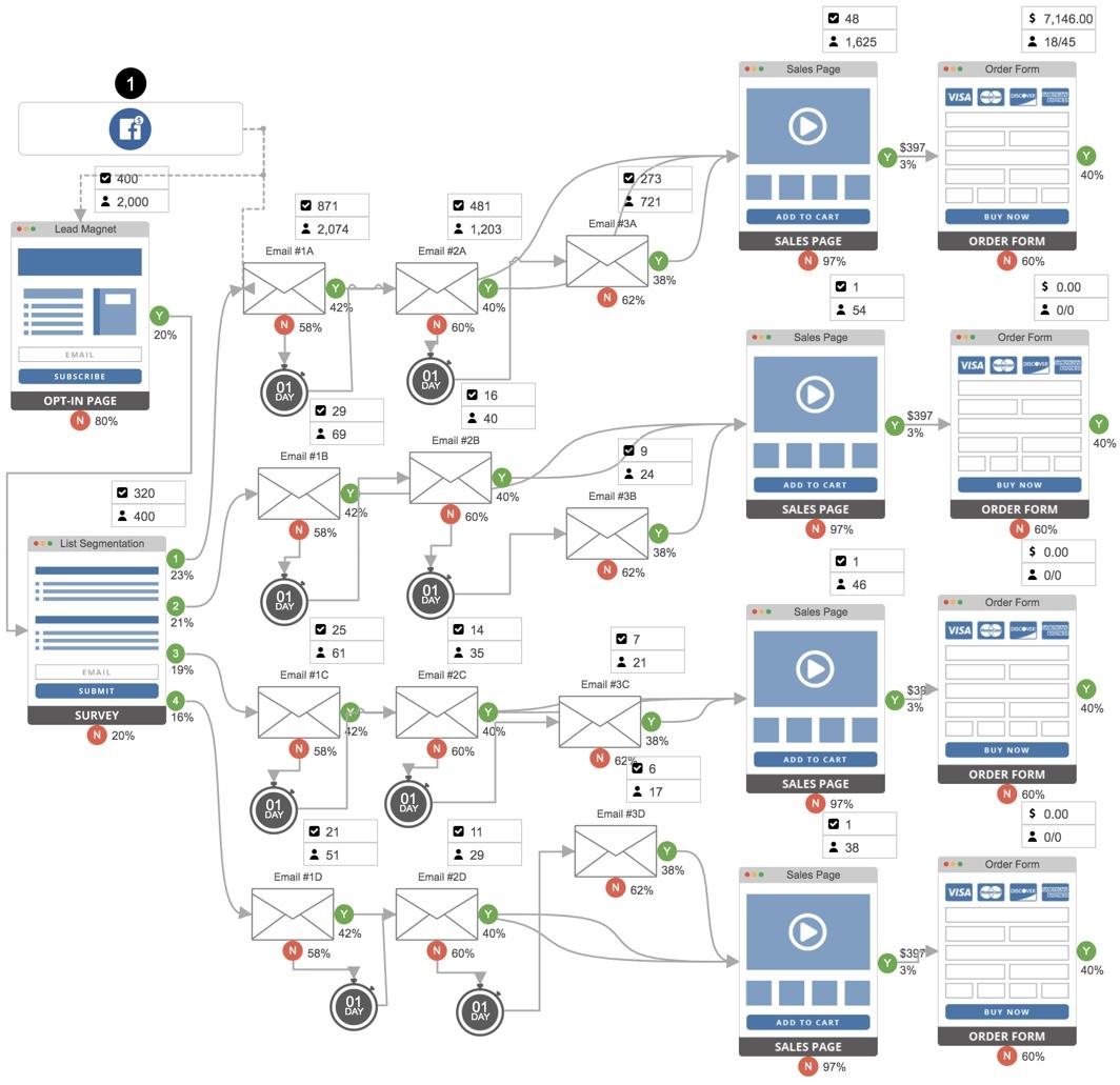 Funnel - Business Idea